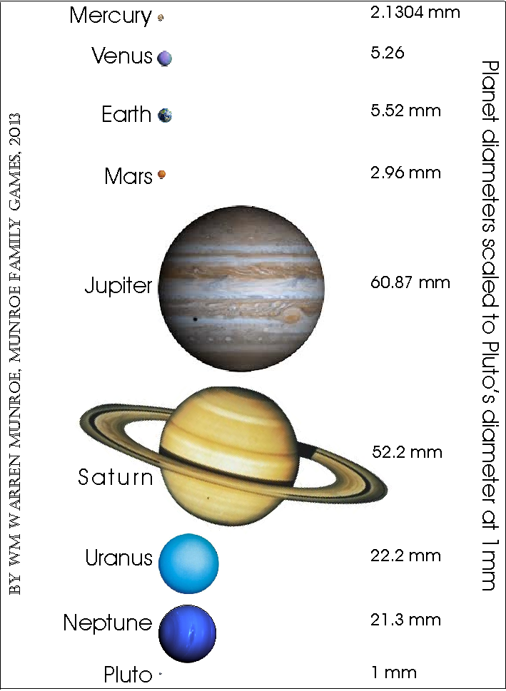 Printable Solar System to Scale - Pics about space