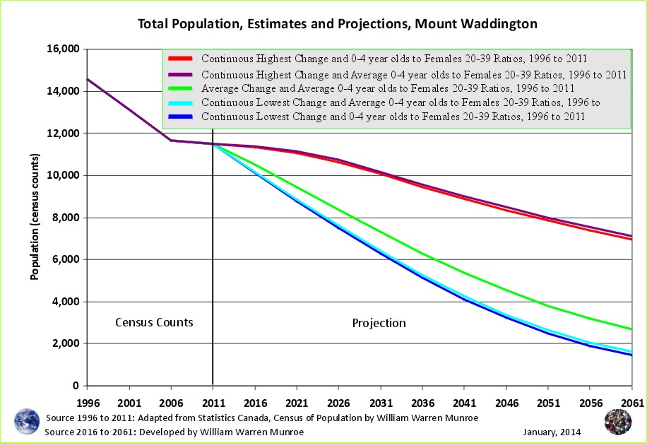 us population projections The united states is projected to reach the 400 million population milestone in 2039, according to bureau projections by 2050, the population is expected to be 439 million of those, 2357 .
